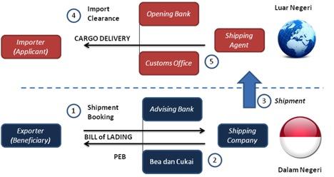 Cargo Shipment Process