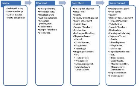 Dokumen yang diperlukan dalam Sales Contract
