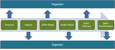 Proses Pembuatan Sales Contract