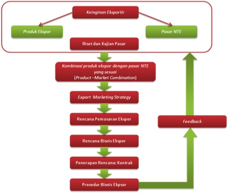 Stage of Export Business